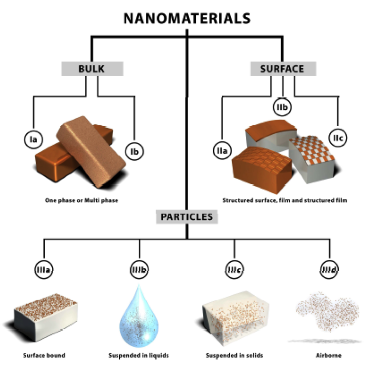 Search Results | Nanotechnology Products Database | NPD